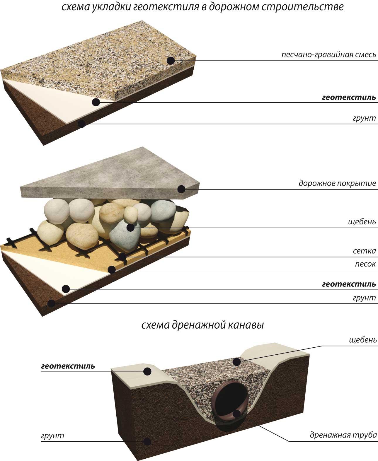 Строительные материалы геотекстильные купить торф качканар